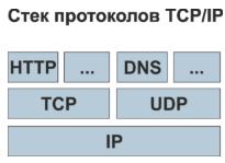стек протоколов IP