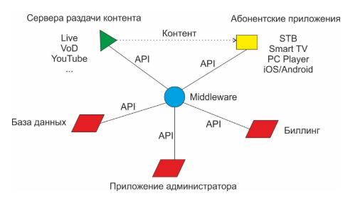 Middleware IPTV