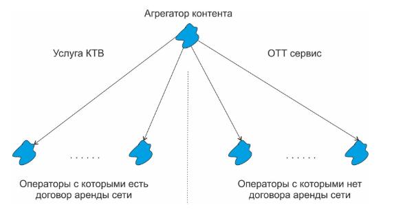 разница, отделяющая классическую услугу кабельного телевидения от ОТТ сервиса